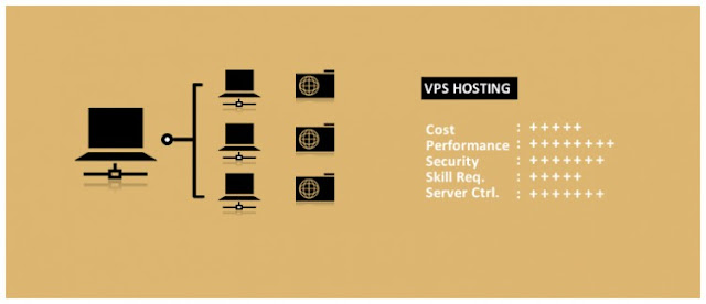 Shared Web Hosting,VPS Web Hosting and Dedicated Web Hosting
