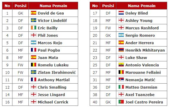 Daftar Lengkap Pemain Manchester United 2017-2018