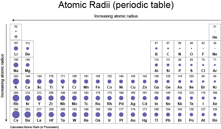 Chemistry is easy periodic table trends - Periodic table with radius size ...