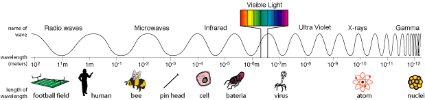 Image demonstrating variety of wavelengths of the electromagnetic spectrum