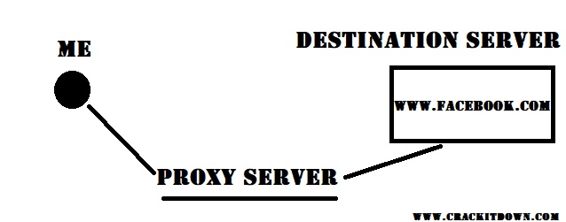 How a proxy works-crackitdown