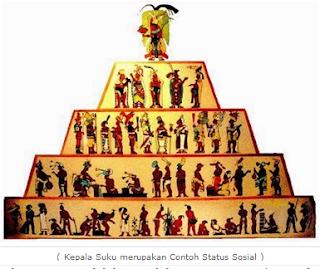 Pengertian Status Sosial dan Cara Memperolehnya