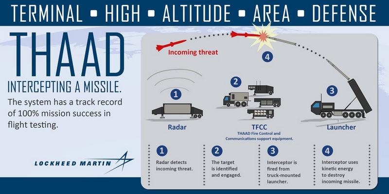 Resultado de imagen para Defensa antimisiles