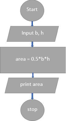 flowchart-c-program-to-find-area-of-triangle