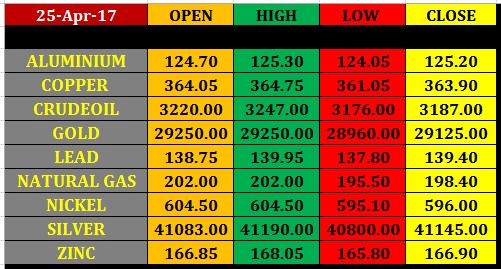 25 april mcx commodity intraday pivot levels commodity