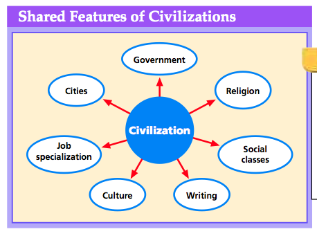 what is civilisation What is the oldest civilization that is still in existence is chinese culture / civilization the oldest in the world if mesopotamia was called as the oldest civilization on earth, what is the youngest civilization on earth.