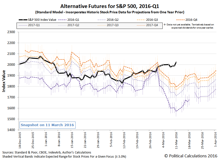 Alternative Futures - S&P 500 - 2016Q1 - Standard Model - Snapshot on 2016-03-11