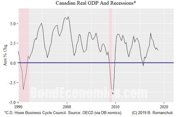 Real GDP and recessions