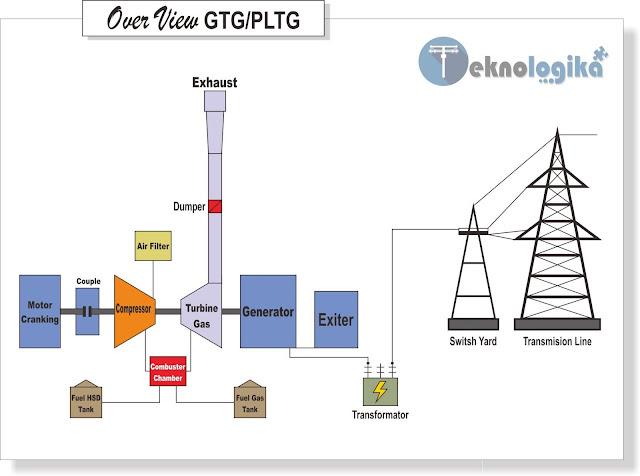 Pengertian dan Prinsip Kerja GTG Gas Turbine Generator