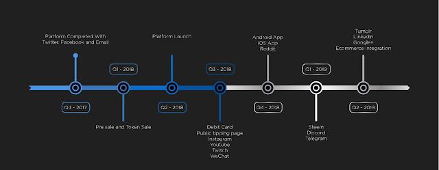 Social Wallet adalah sebuah inovasi terbaru dan unik yang memungkinkan seseorang mengirim dan menerima cryptocurrency melalui username dari sosial media terkait secara global.