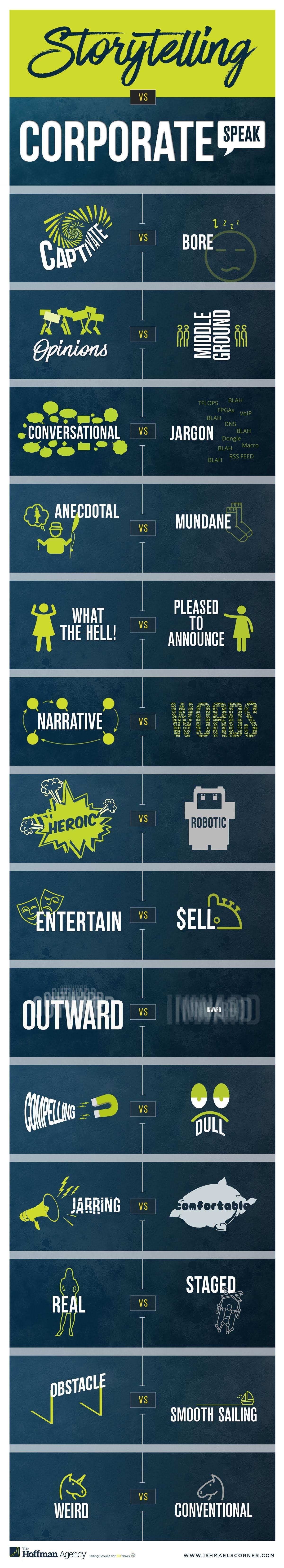 Storytelling vs Corporate Speak #Infographic