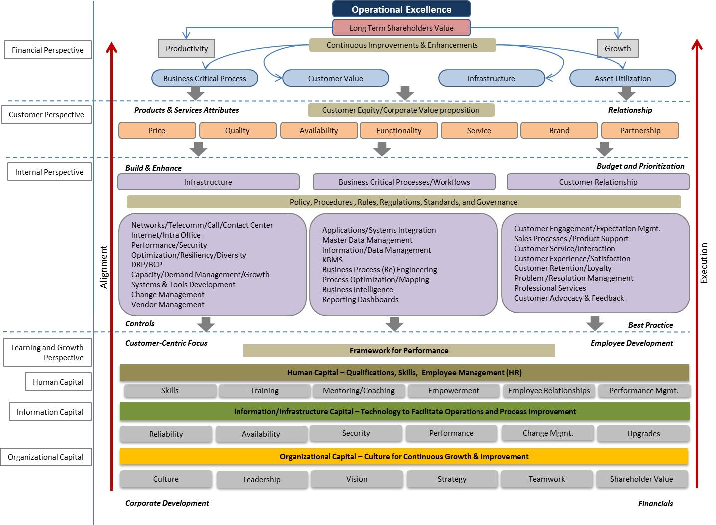 Technology Management Image: CRM-Passion: Service Operations Excellence Strategy Map