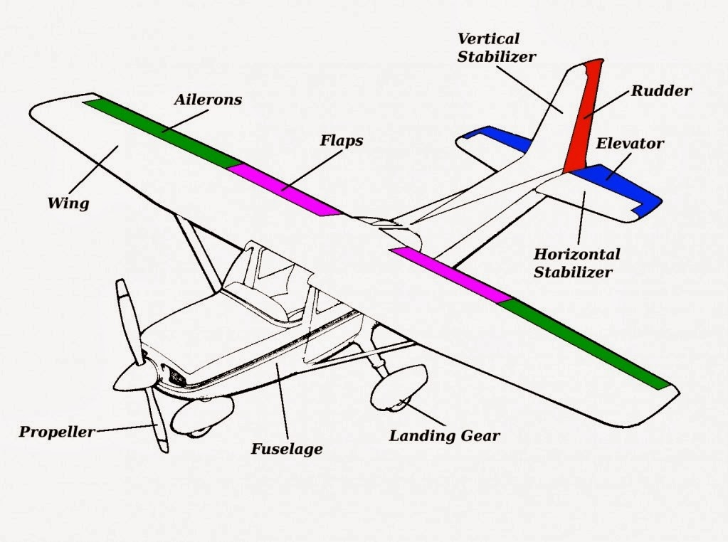 airplane wing parts facts on wing in ground effect for aircraft