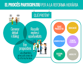 http://www.naciodigital.cat/noticia/85450/quins/beneficis/tindria/reforma/horaria/catalunya