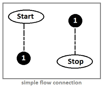 Auxiliary Symbol in a flowchart connection
