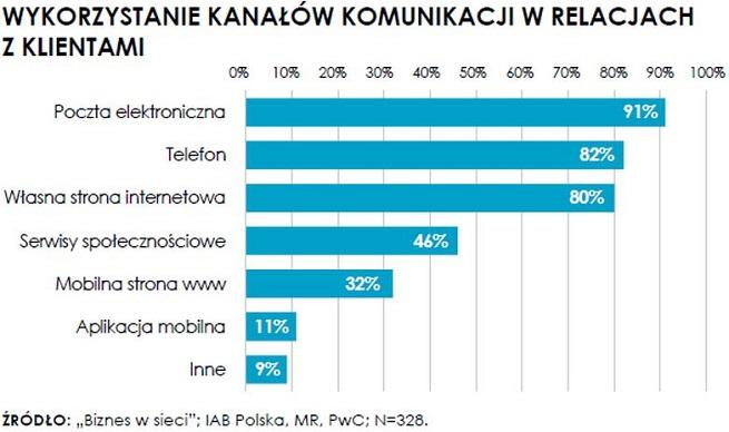 infografika z wirtualnemedia.pl