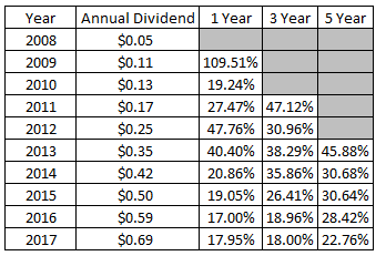 dividend growth investing, dividend, passive income, financial independence