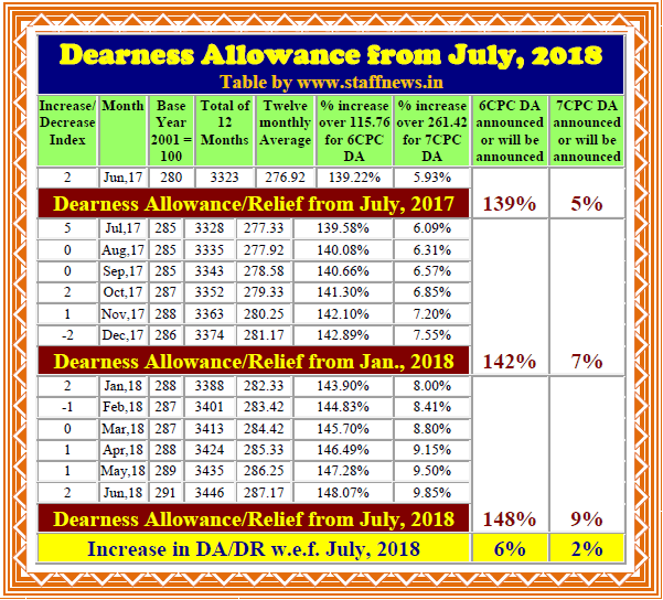 da-from-july-2018-table-staffnews