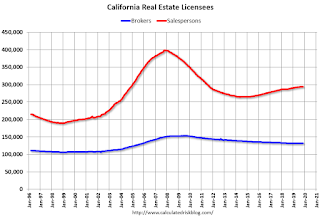 California Real Estate Licensees