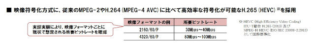 4K/8K放送ビットレート