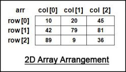 C# Program of Multiplication in Matrix using 2D Arrays