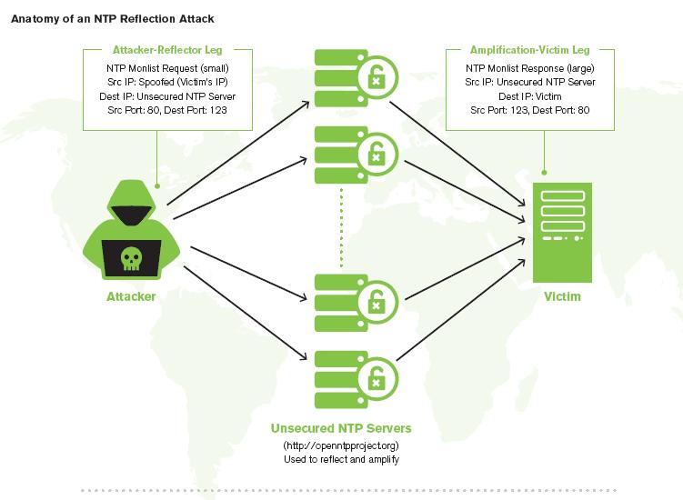 Blog elhacker.NET: El mayor ataque DDoS alcanzó los 400Gbps en 2014