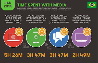 Acesso à internet no Brasil: mais tempo na internet do que na TV