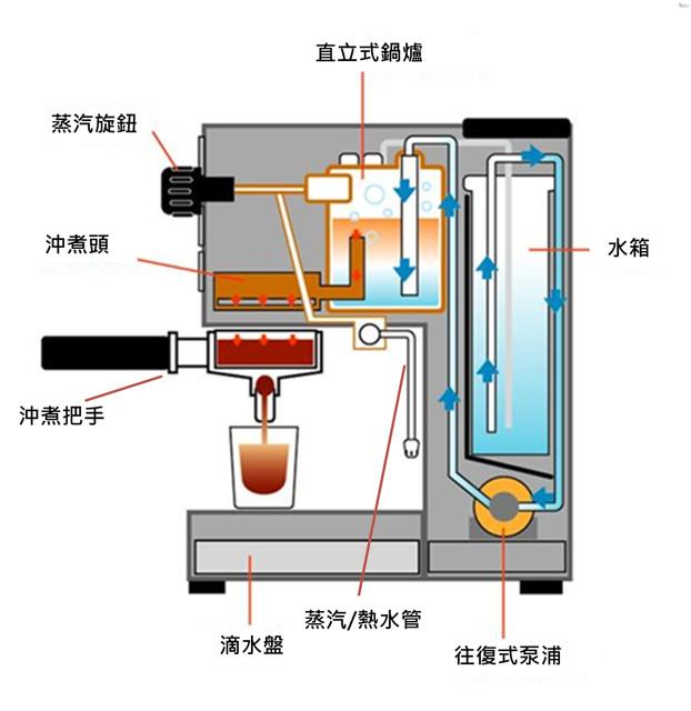 影麻吉 Image 家用義式咖啡機的構造與原理