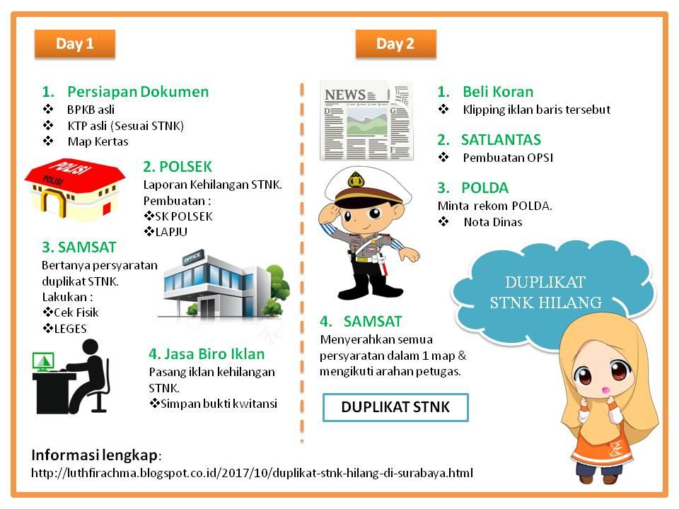 Duplikat Stnk Hilang Di Surabaya