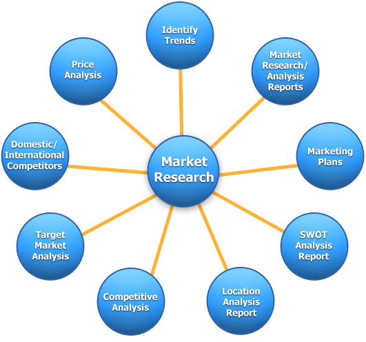Market Research photo by HomeworkHelpExperts