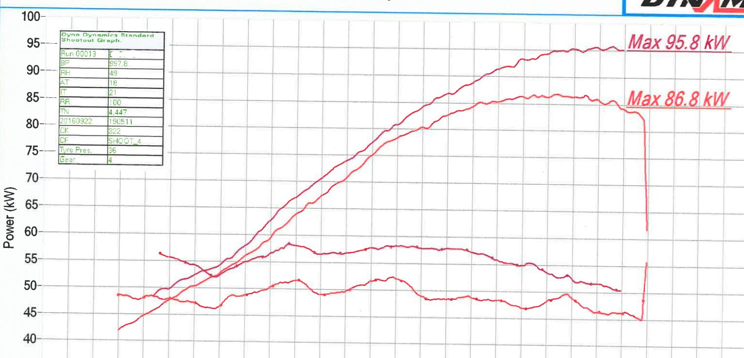 please ignore the afr reading on the graph below we had a dud wideband sensor