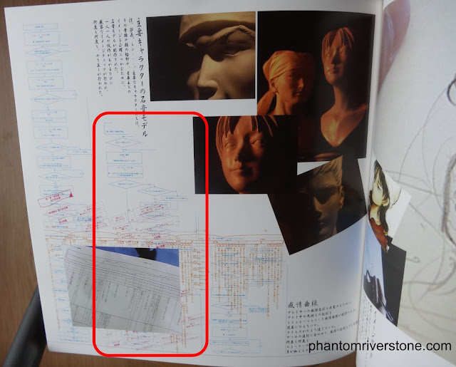 The second flowchart snippet from the Shenmue Art book (enclosed in red).