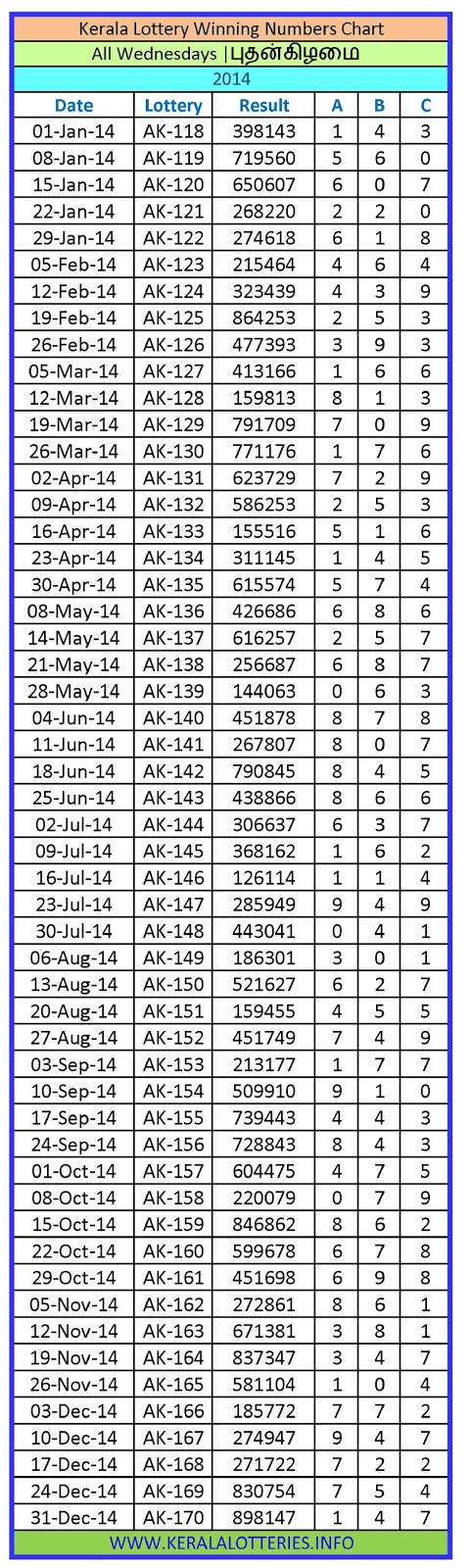 Kerala Lottery Winning Number Chart Wednesday -2014