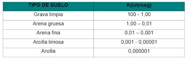 rangos de permeabilidad