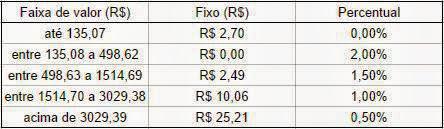 Tabela de investimento da olymp forex