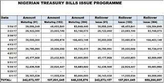 Nigerian Treasury Bills calendar