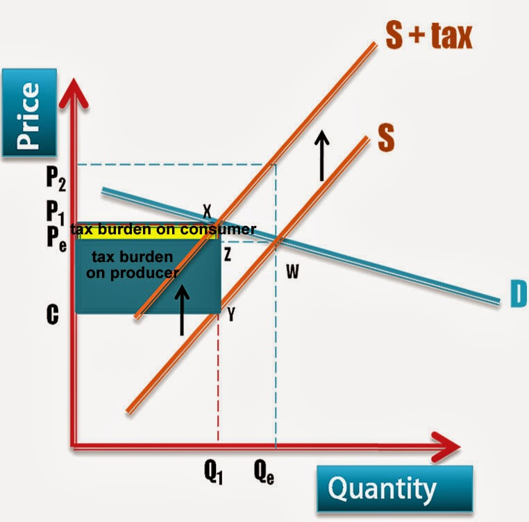Microeconomics Individual Assignment
