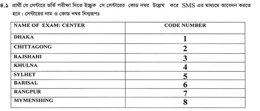 Bangladesh Nursing and Midwifery Council B.Sc in Nursing Course Admission Exam College Code