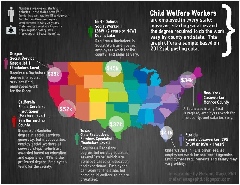Melanie Sage Social Work Geek How much do child welfare social workers make National sample