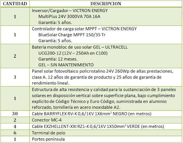 INVERSOR CARGADOR VICTRON ENERGY MULTIPLUS 24V 3000VA 70A 16A CONTROLADOR DE CARGA SOLAR MPPT BLUESOLAR CHARGE 150/35 TR BAINBLOC SOLAR 12V 250Ah en C100 OFERTA KIT SOLAR CABLE PANEL SOLAR FOTOVOLTAICO POLICRISTALINO 24V 250Wp 260Wp ENVIO GRATUITO ULTRACELL UCG200-12 200 UCG 12V