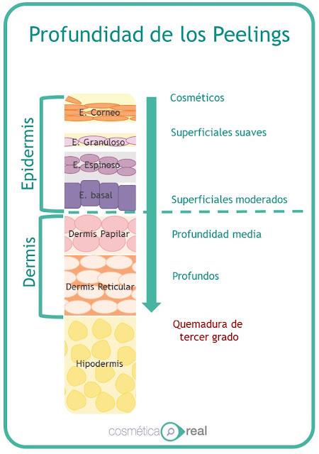 Peeling o Exfoliantes químicos: Profundidad de los peelings