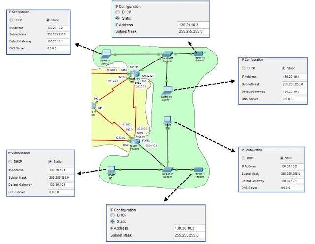 Router 0 dan Router 1 Routing Static Menggunakan IP Kelas B