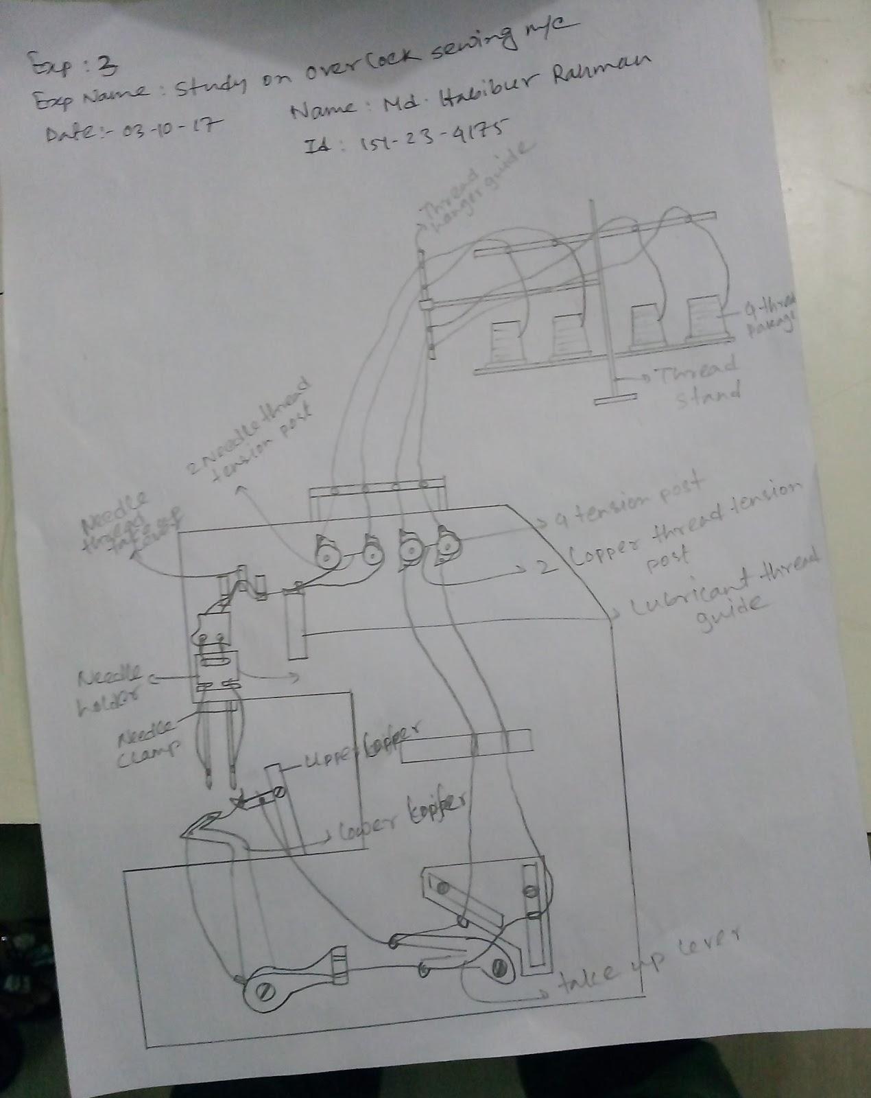 Study On Over Lock Sewing Machine Diagram 1 Rmp2850 2 Power 250 Watt 3 Voltage 220v 4 Hp