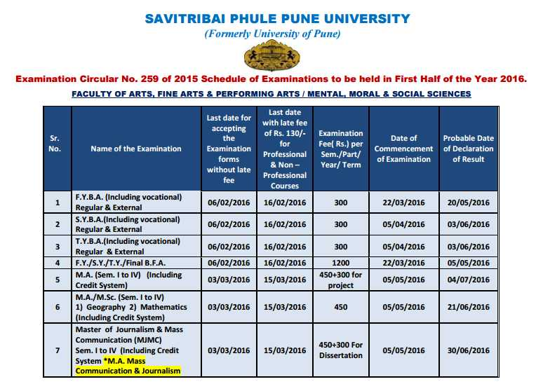 Pune University Time Table 2019 BA BSC BCom FY SY TY Exam Date