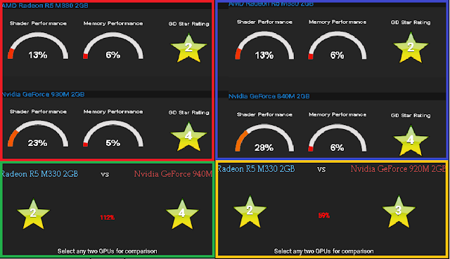 comparação da placa de video AMD R5 M330 vs Nvidia 920m, Nvidia 940m, 840m e 930m