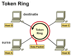 topologi token ring