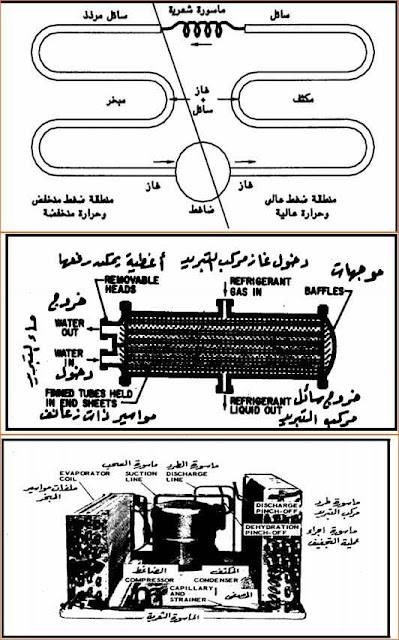 مكونات دائرة التبريد الاساسية pdf