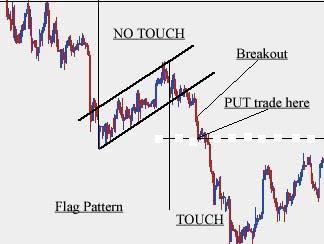 How confident to trade the binary options profitably pdf