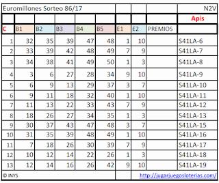 predicciones para jugar euromillones desde ecuador