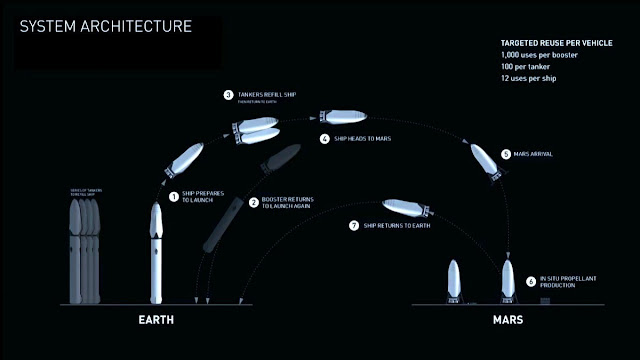 A flight profile for the Interplanetary Transport System. Image Credit: SpaceX